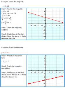 Graphing Linear Inequalities Two Variable Examples