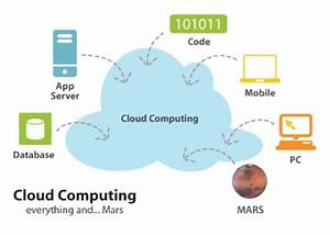 Mars and Clouds at GridKa School 2013   DSA-Research.org Blog