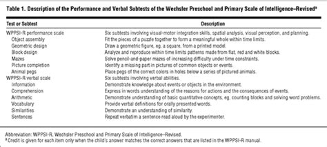 the wechsler preschool and primary scale of intelligence ametropia preschoolers cognitive abilities and effects 832