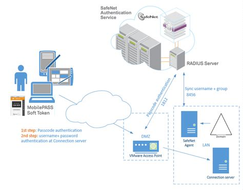 cloud authentication vmware access point radius two factor authentication with