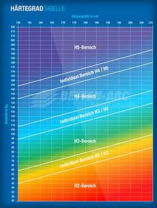 Matratzen Hrtegrad Tabelle Welche Matratze Eignet Sich