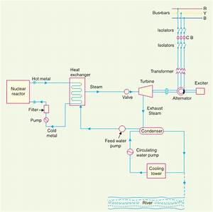 Electrical Engineering Concepts  Schematic Arrangement Of