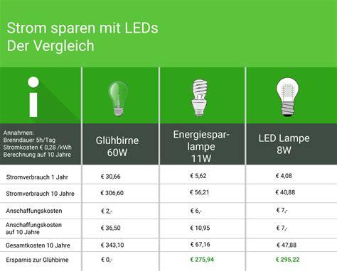 vergleich led watt glühbirne strom sparen mit led len anstatt gl 252 hbirnen wohn journal