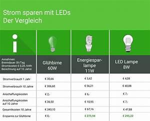 Vergleich Led Glühbirne : strom sparen mit led lampen anstatt gl hbirnen wohn journal ~ Buech-reservation.com Haus und Dekorationen