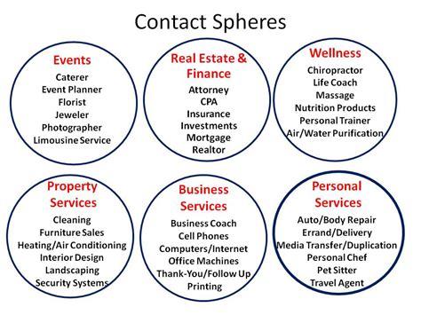 contact sphere networking platform adventures in