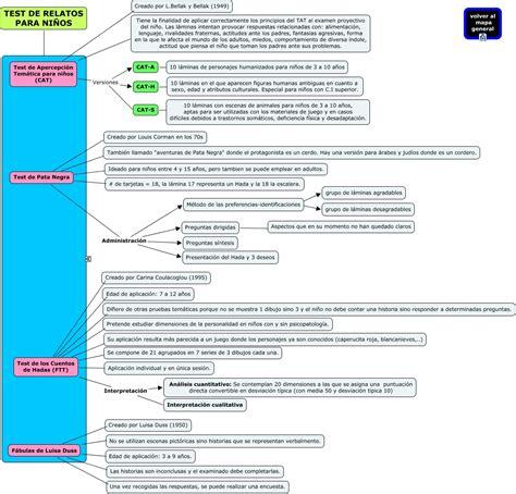 Cats Resumen by Mapa Resumen Evaluacion Psicologica 8 3