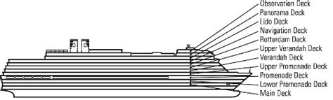 America Eurodam Ship Deck Plans by Eurodam все о круизных лайнерах описание фото видео