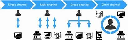 Omnichannel Single Multi Verschil Channel Tussen Journey