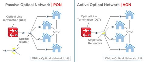Passive Optical Network Archives - Fiber Cabling Solution