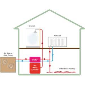 Air Source Heat Pump Problems Pictures