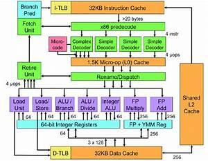 Intel Sandy Bridge Diagram