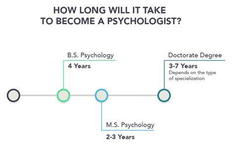 psychology degree timeline psychology 654 | 39340634b5704fe0789583cdc084d6db