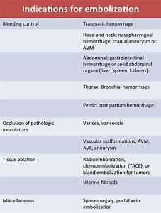 Embolization – Materials & Technique – Angiofellow