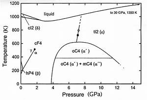 File Cerium Phase Diagram Jpg