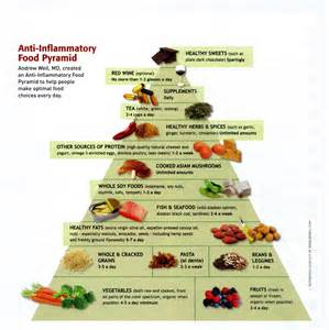 The importance of an Anti – Inflammatory Diet ... Anti-Inflammatory Diets