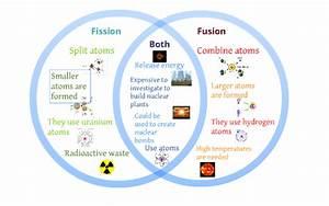 Explanation Diagrams Of Fission : fission and fussion venn diagram by rebecca dela on prezi ~ A.2002-acura-tl-radio.info Haus und Dekorationen