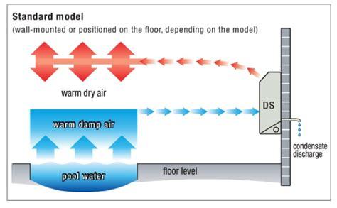 Dehumidifiers For Swimming Pools vacker Dubai,abudhabi,uae