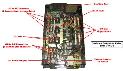 What Variable Frequency Drive
