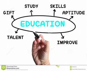 Education Diagram Shows Skills Study And Stock