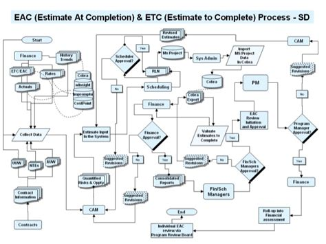 eac process flow diagram system description draft