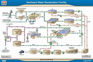 Water Reclamation Process Flow Diagram