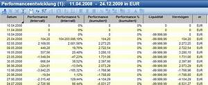 Internen Zinsfuß Berechnen : software zur wertpapierverwaltung software und technik wertpapier forum ~ Themetempest.com Abrechnung