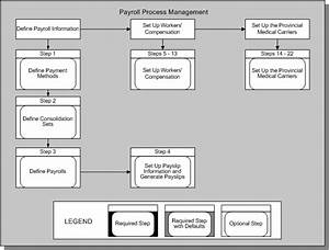 Payroll Process  Oracle Hrms Payroll Process Flow