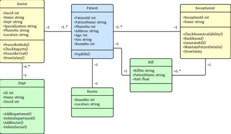 class diagram  hospital management system uml
