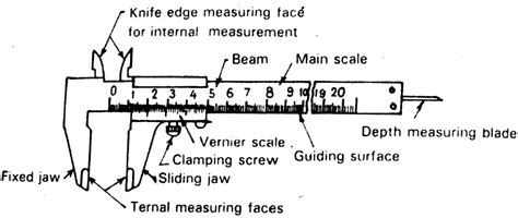 Diagram Of Vernier Caliper by What Are The Different Vernier Caliper Types Extrudesign