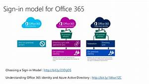 Azure Ad With Office 365 And Beyond