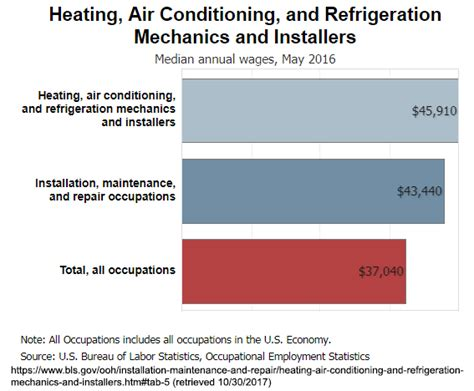 Average Salary For Heating And Air Conditioning by Stautzenberger College