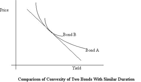 Bond Convexity Closedform Formula. Fidelity National Home Insurance. What Is Certified Used Car Plumbers Macon Ga. What Does A Wildlife Conservation Officer Do. Dell Servers Vs Hp Servers Insurance On Home. Medical Alert Call Button Fraud Credit Report. Philadelphia Technical Institute. Large File Sharing Sites Air Medical Memorial. Safest Way To Sell A Car Credit Card Acceptor