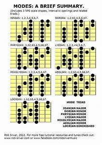 Guitar  Scales  Guitar Scales  Diagrams  Free  Free Guitar
