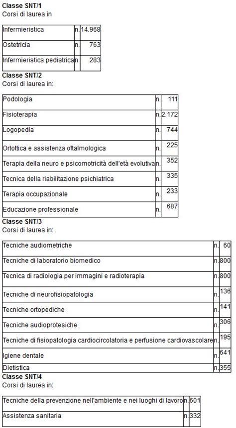 Test Ingresso Ostetricia by Test Professioni Sanitarie 2016 Usciti I Posti Disponibili