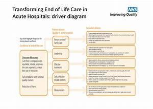 Transforming End Of Life Care In Acute Hospitals Am