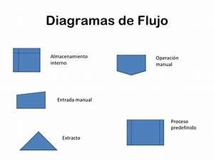 Algoritmos  Pseudocodigos Y Diagramas De Flujo