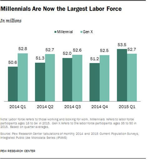 millennials surpass xers as the largest generation in