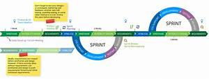 Project Management  Agile  Waterfall  And Ux Diagrams On