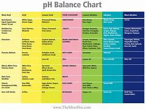 PH Balance Chart ~ Diet is probably the most important ...