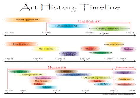 history  art timeline timetoast timelines