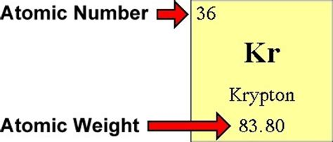 How To Find Protons And Neutrons by 3 How Do I Find The Number Of Protons Electr