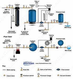 Clean Well Water Report  How Do Water Well Chlorinators Work