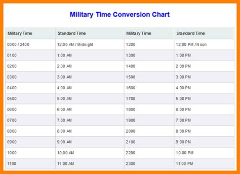military time conversion table introduction letter
