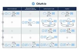 Oauth2 Introduction Through Flow Diagrams In 5