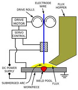 File:Submerged arc welding schematic svg - Wikimedia Commons