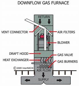 Payne Furnace Parts Diagram Basic Gas Furnace Wiring  Gas