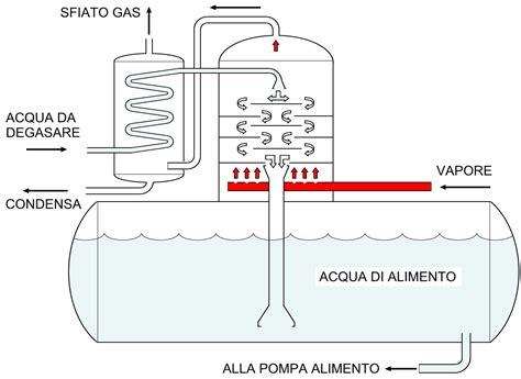 degasatore design  realization  complete thermal
