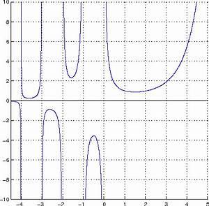 Gammafunktion Berechnen : mathematik online kurs integralrechnung uneigentliche ~ Themetempest.com Abrechnung