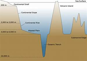 Yacht Ocean Diagrams