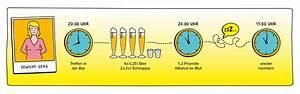 Alkoholgehalt Im Blut Berechnen : alkohol abbauen kenn dein limit ~ Themetempest.com Abrechnung
